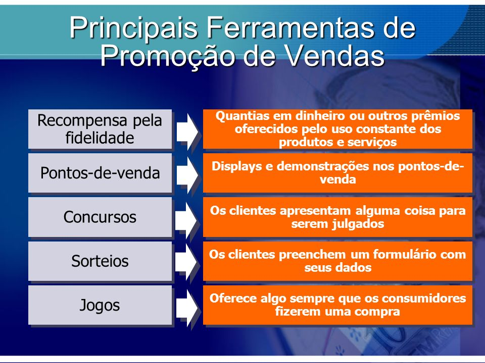 Objetivos Ferramentas Gerar mais negócios Estimular as vendas Recompensar os clientes Motivar a equipe de vendas Convenções Feiras Concursos Promoção para Equipe de Vendas