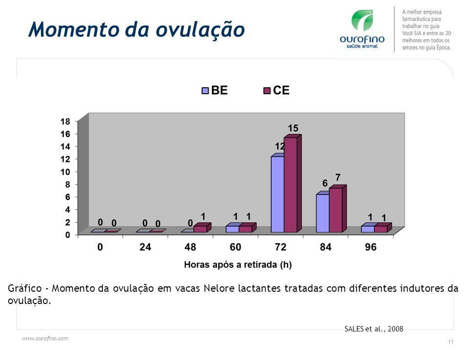www.ourofino.com 11 Gráfico - Momento da ovulação em vacas Nelore lactantes tratadas com diferentes indutores da ovulação. SALES et al., 2008 Momento