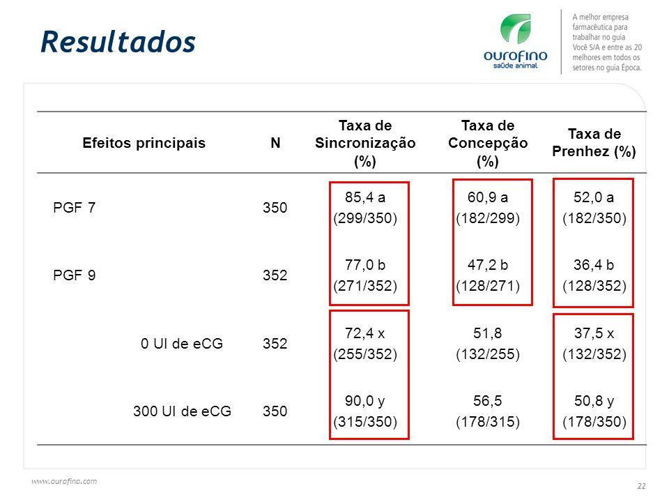 www.ourofino.com 22 Resultados Efeitos principaisN Taxa de Sincronização (%) Taxa de Concepção (%) Taxa de Prenhez (%) PGF 7350 85,4 a (299/350) 60,9