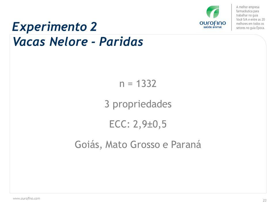 www.ourofino.com 23 Experimento 2 Vacas Nelore - Paridas n = 1332 3 propriedades ECC: 2,9±0,5 Goiás, Mato Grosso e Paraná