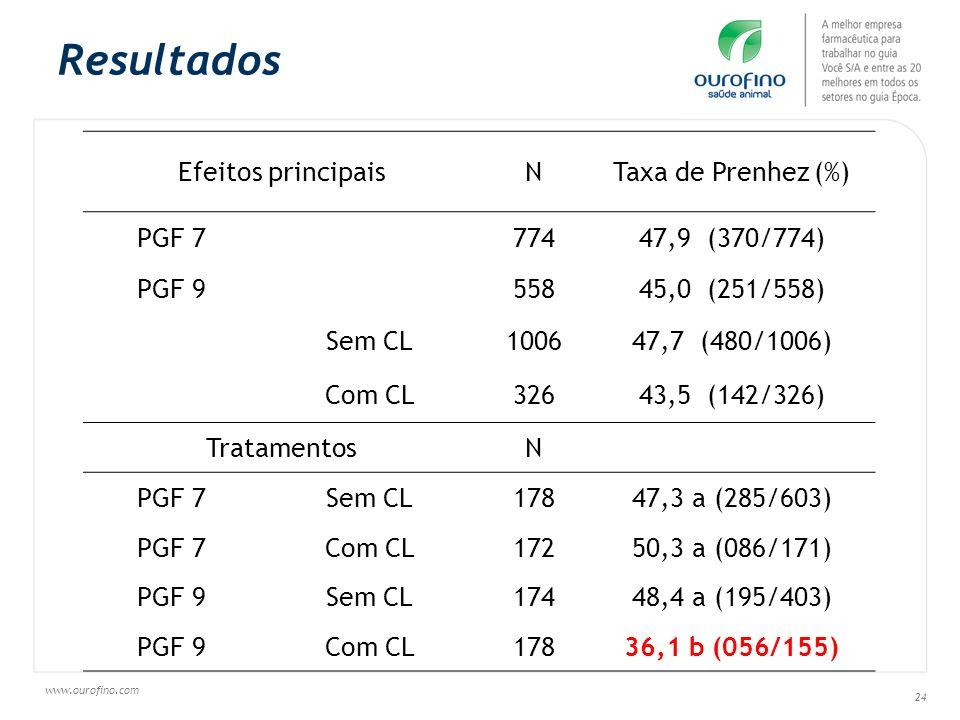 www.ourofino.com 24 Resultados Efeitos principaisNTaxa de Prenhez (%) PGF 777447,9 (370/774) PGF 955845,0 (251/558) Sem CL100647,7 (480/1006) Com CL32