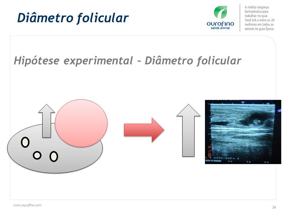 www.ourofino.com 26 Hipótese experimental – Diâmetro folicular Diâmetro folicular