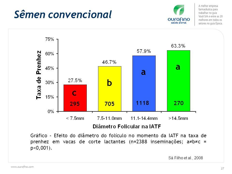www.ourofino.com 27 Sêmen convencional 295 705 1118 270 c b a a Gráfico - Efeito do diâmetro do folículo no momento da IATF na taxa de prenhez em vaca