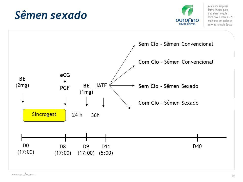 www.ourofino.com 32 Sêmen sexado D8 (17:00) D11 (5:00) Sem Cio - Sêmen Convencional Com Cio - Sêmen Convencional Sem Cio - Sêmen Sexado Com Cio - Sême