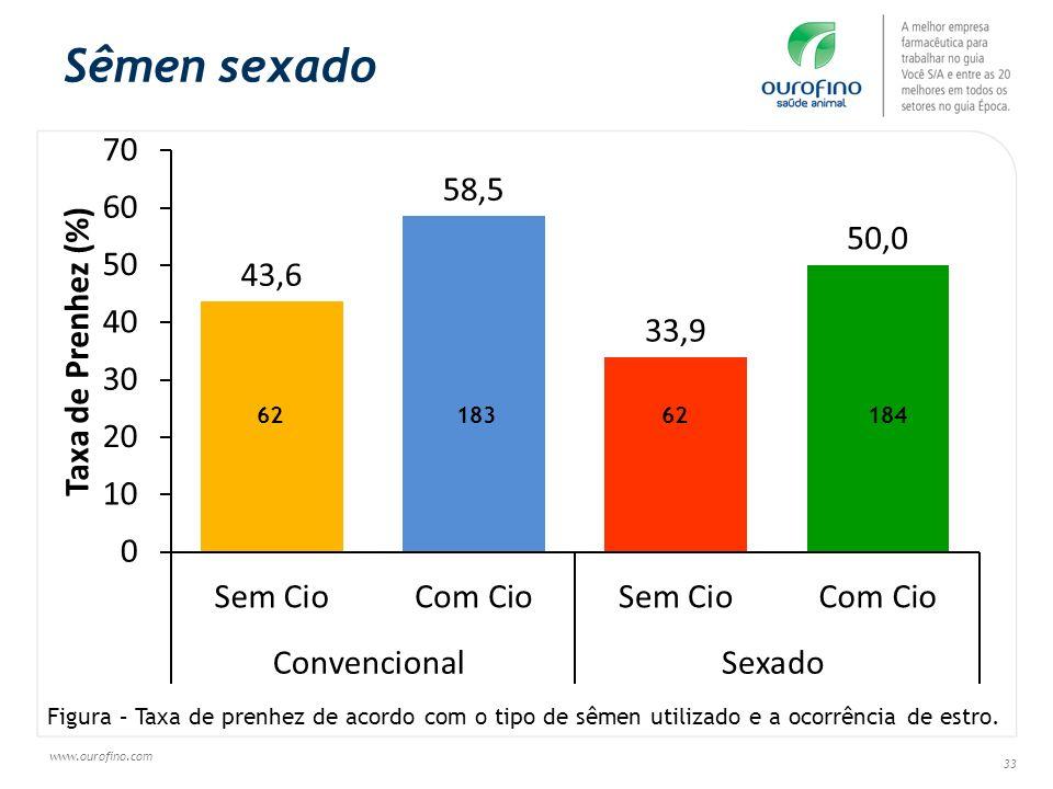 www.ourofino.com 33 Sêmen sexado Figura – Taxa de prenhez de acordo com o tipo de sêmen utilizado e a ocorrência de estro. 6218362184