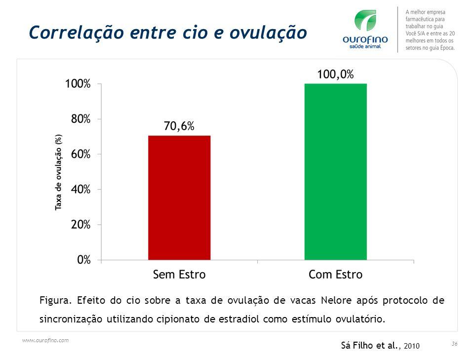 www.ourofino.com 36 Correlação entre cio e ovulação Figura. Efeito do cio sobre a taxa de ovulação de vacas Nelore após protocolo de sincronização uti