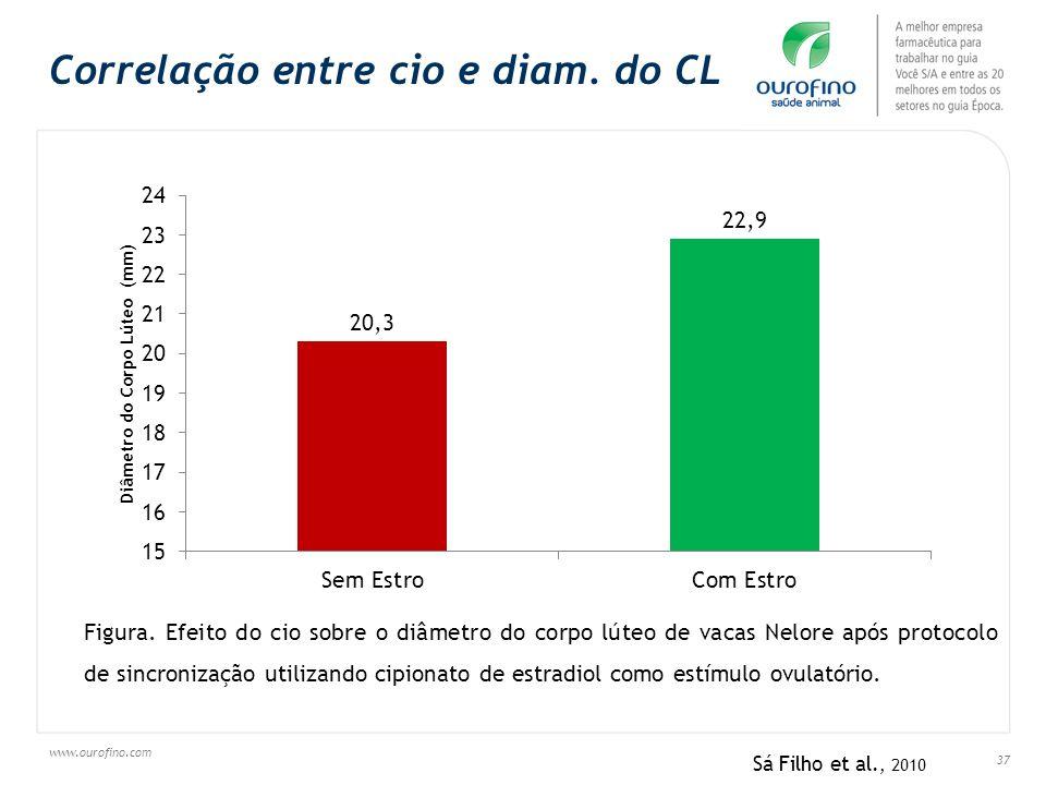 www.ourofino.com 37 Correlação entre cio e diam. do CL Figura. Efeito do cio sobre o diâmetro do corpo lúteo de vacas Nelore após protocolo de sincron
