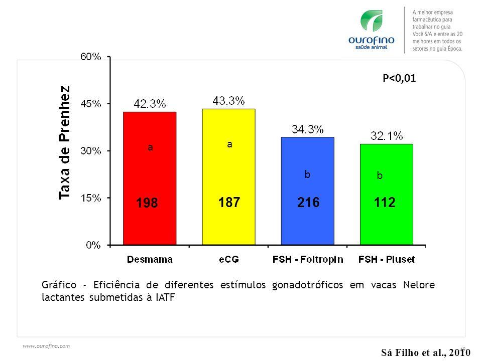 www.ourofino.com 49 198 187 216 112 Gráfico - Eficiência de diferentes estímulos gonadotróficos em vacas Nelore lactantes submetidas à IATF Sá Filho e