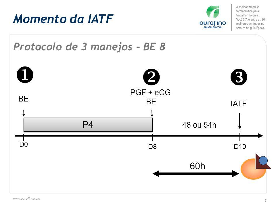 www.ourofino.com 5 Protocolo de 3 manejos – BE 8 60h Momento da IATF P4 BE D0 D8D10 IATF 48 ou 54h PGF + eCG BE