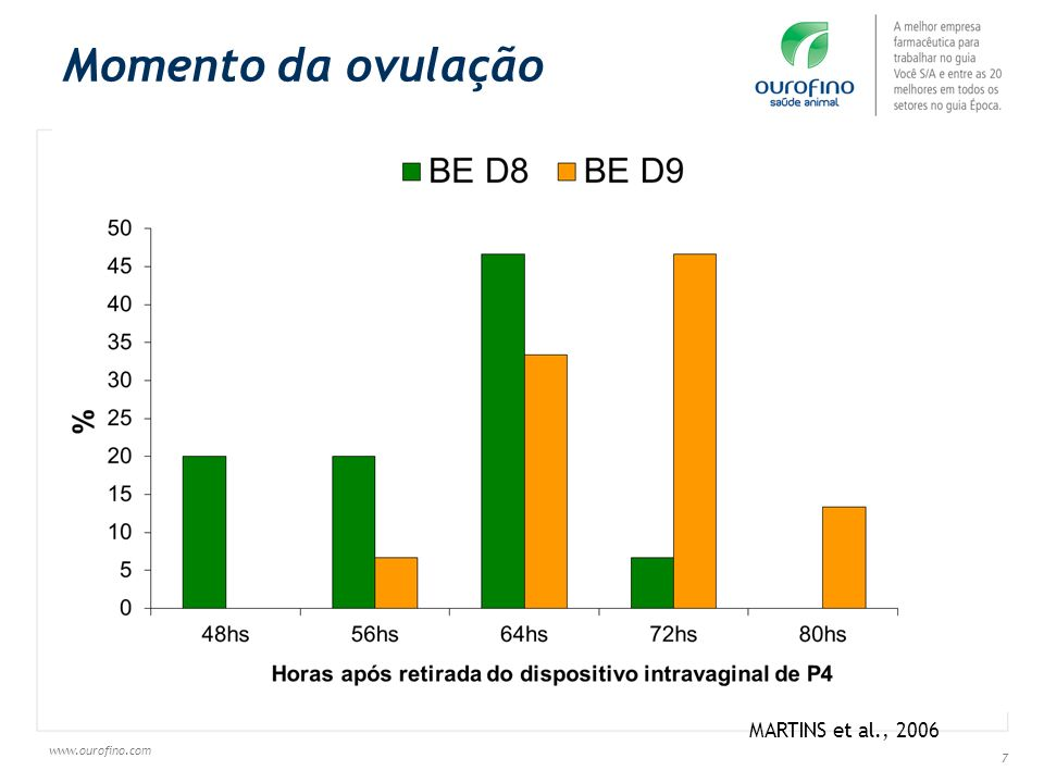 www.ourofino.com 48 Figure - Pregnancy rate by treat (Control, eCG and FSH) according to body condition score in lactating beef cows submitted to FTAI.