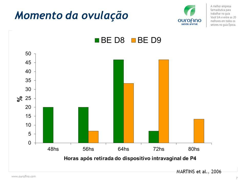www.ourofino.com 58 * * * * * ** PGF Ovulation rate 79,4% (27/34) a 52,7% (19/36) b Carvalho et al.