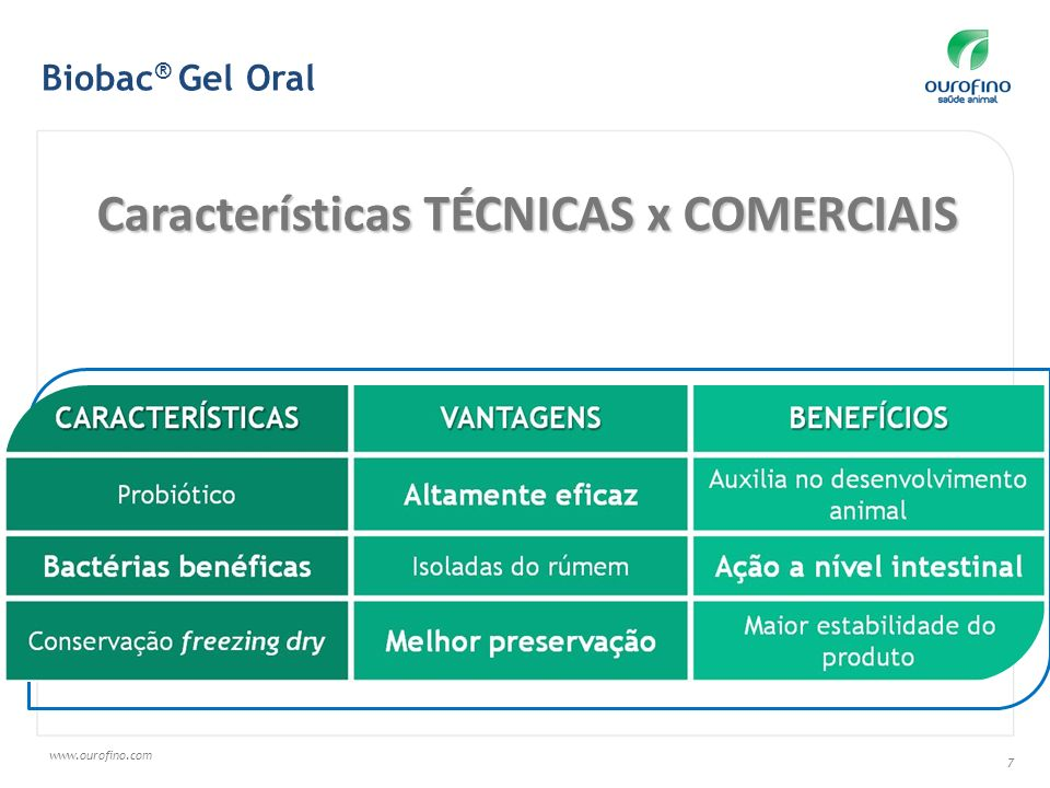 www.ourofino.com 7 Características TÉCNICAS x COMERCIAIS Biobac ® Gel Oral