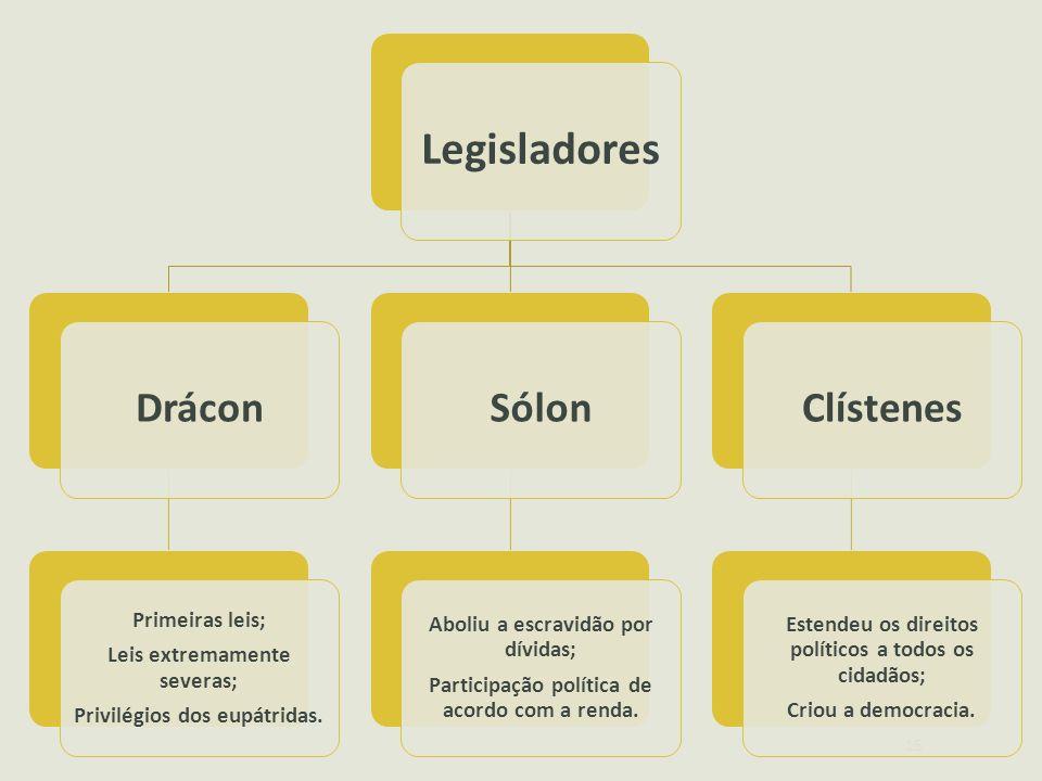 15 Legisladores Drácon Primeiras leis; Leis extremamente severas; Privilégios dos eupátridas. Sólon Aboliu a escravidão por dívidas; Participação polí