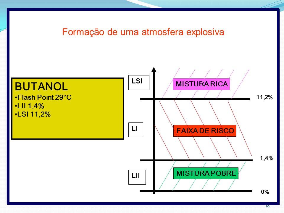 Formação de uma atmosfera explosiva BUTANOL Flash Point 29°C LII 1,4% LSI 11,2% MISTURA RICA FAIXA DE RISCO MISTURA POBRE 11,2% 0% 1,4% LSI LII LI 10