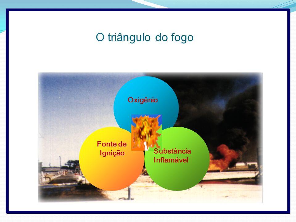 Oxigênio Fonte de Ignição Substância Inflamável O triângulo do fogo