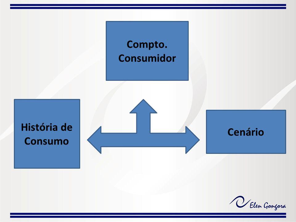 Cenário História de Consumo Compto. Consumidor