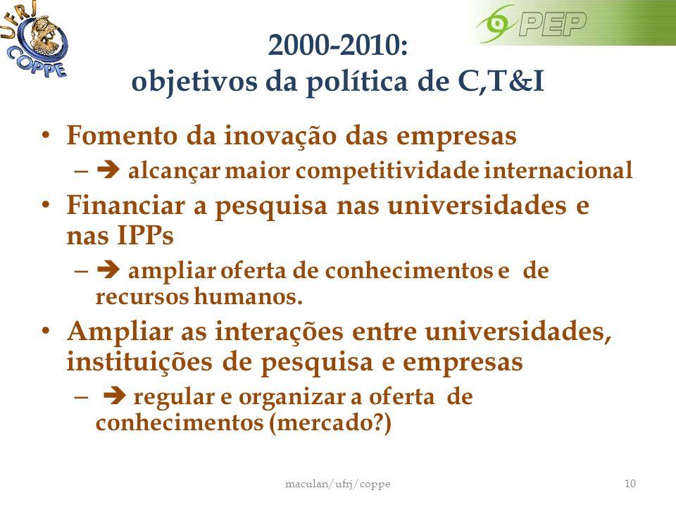 2000-2010: objetivos da política de C,T&I Fomento da inovação das empresas – alcançar maior competitividade internacional Financiar a pesquisa nas universidades e nas IPPs – ampliar oferta de conhecimentos e de recursos humanos.