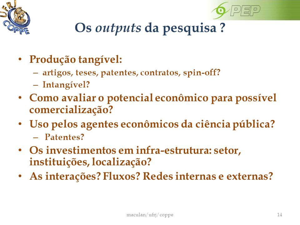 Os outputs da pesquisa .Produção tangível: – artigos, teses, patentes, contratos, spin-off.