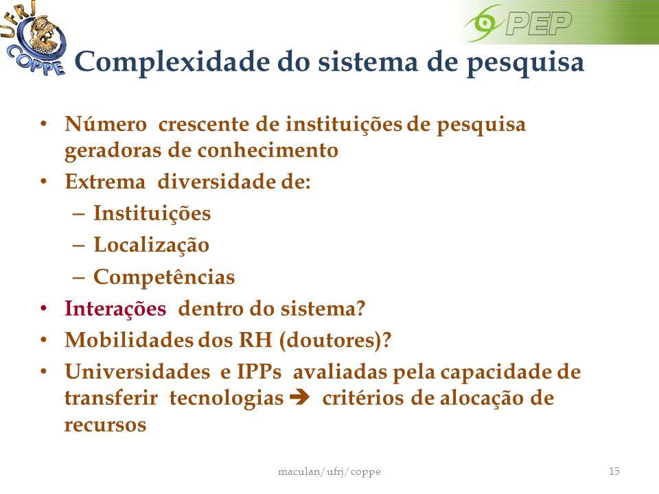 Complexidade do sistema de pesquisa Número crescente de instituições de pesquisa geradoras de conhecimento Extrema diversidade de: – Instituições – Localização – Competências Interações dentro do sistema.