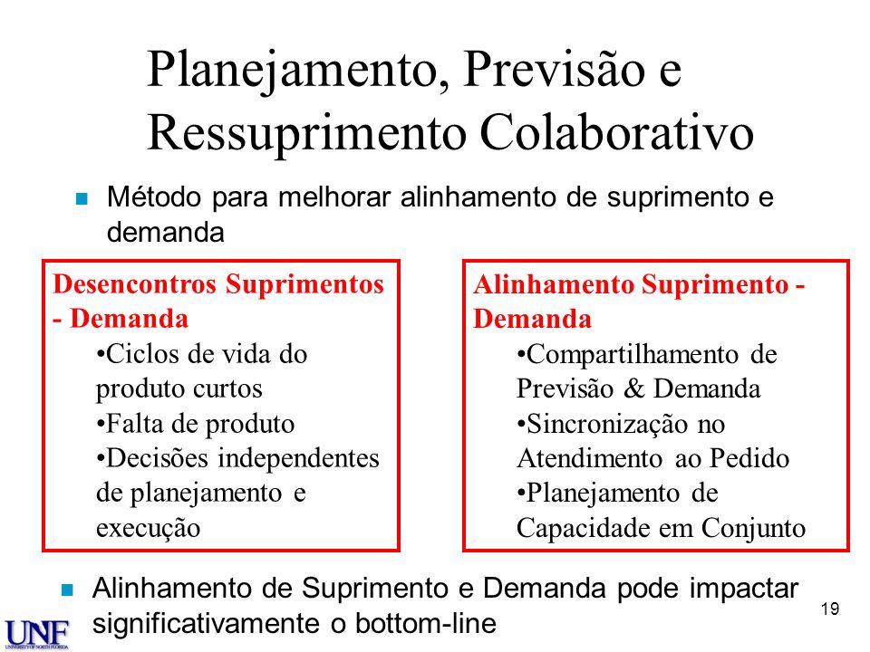 19 Planejamento, Previsão e Ressuprimento Colaborativo n Método para melhorar alinhamento de suprimento e demanda Desencontros Suprimentos - Demanda C