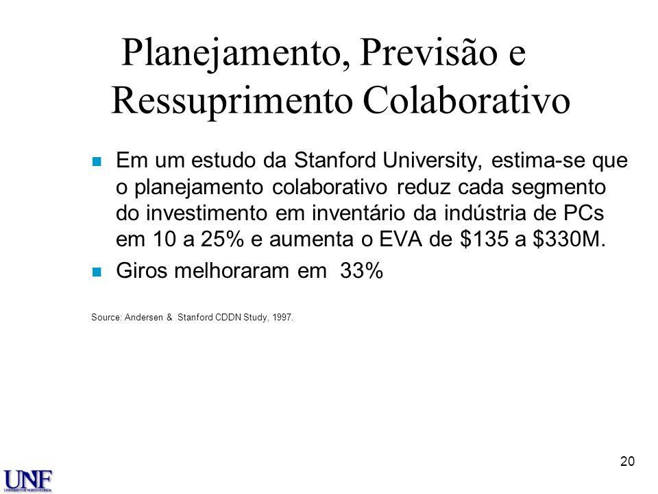 20 Planejamento, Previsão e Ressuprimento Colaborativo n Em um estudo da Stanford University, estima-se que o planejamento colaborativo reduz cada seg