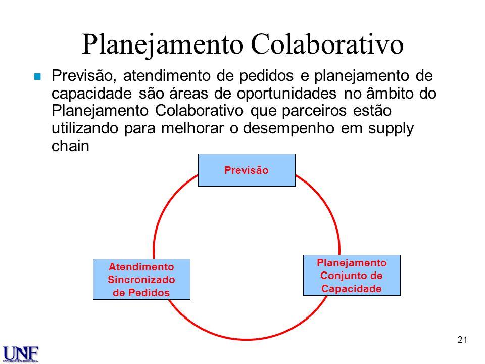 21 Planejamento Colaborativo n Previsão, atendimento de pedidos e planejamento de capacidade são áreas de oportunidades no âmbito do Planejamento Cola
