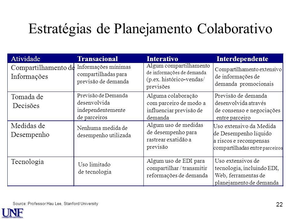 22 Estratégias de Planejamento Colaborativo Source: Professor Hau Lee, Stanford University AtividadeTransacionalInterativoInterdependente Compartilham