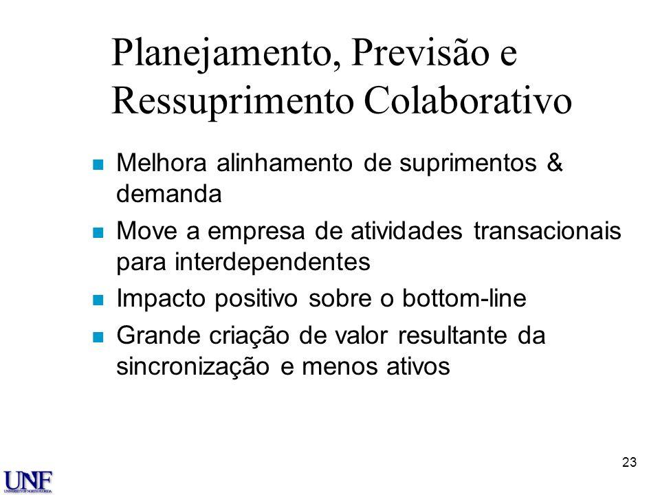 23 Planejamento, Previsão e Ressuprimento Colaborativo n Melhora alinhamento de suprimentos & demanda n Move a empresa de atividades transacionais par