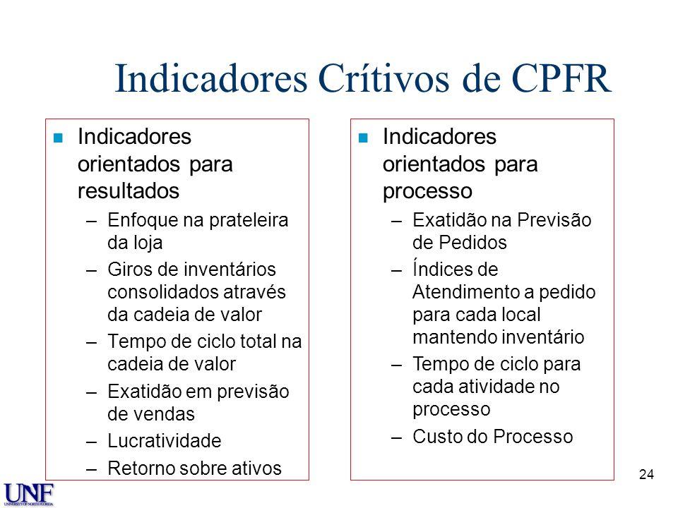 24 Indicadores Crítivos de CPFR n Indicadores orientados para resultados –Enfoque na prateleira da loja –Giros de inventários consolidados através da