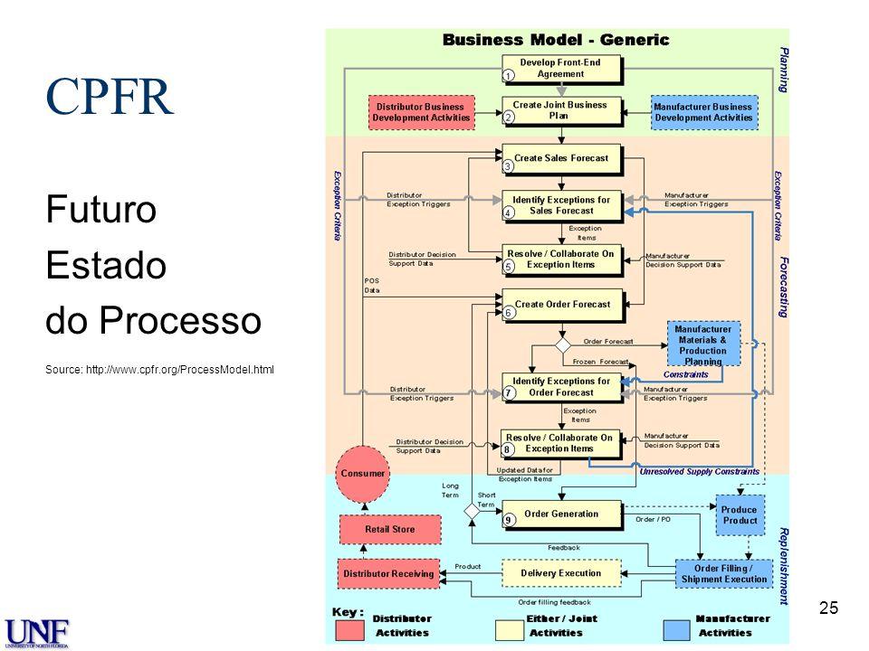 25 CPFR Futuro Estado do Processo Source: http://www.cpfr.org/ProcessModel.html