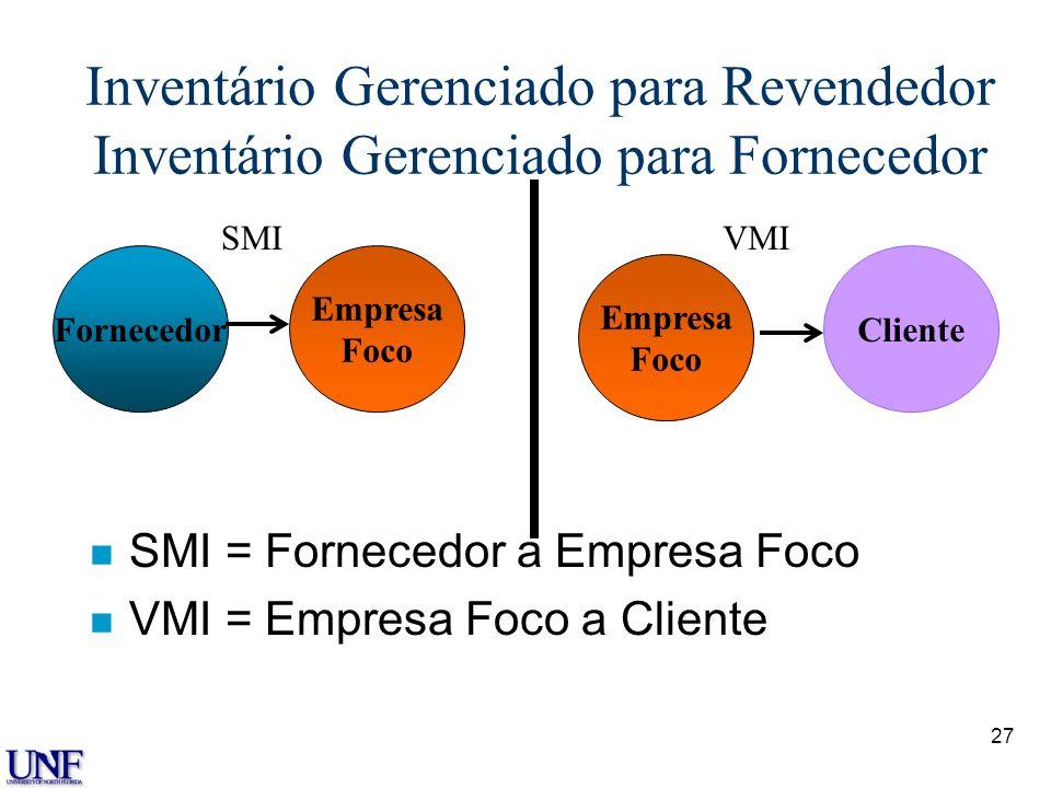27 Inventário Gerenciado para Revendedor Inventário Gerenciado para Fornecedor n SMI = Fornecedor a Empresa Foco n VMI = Empresa Foco a Cliente Fornec