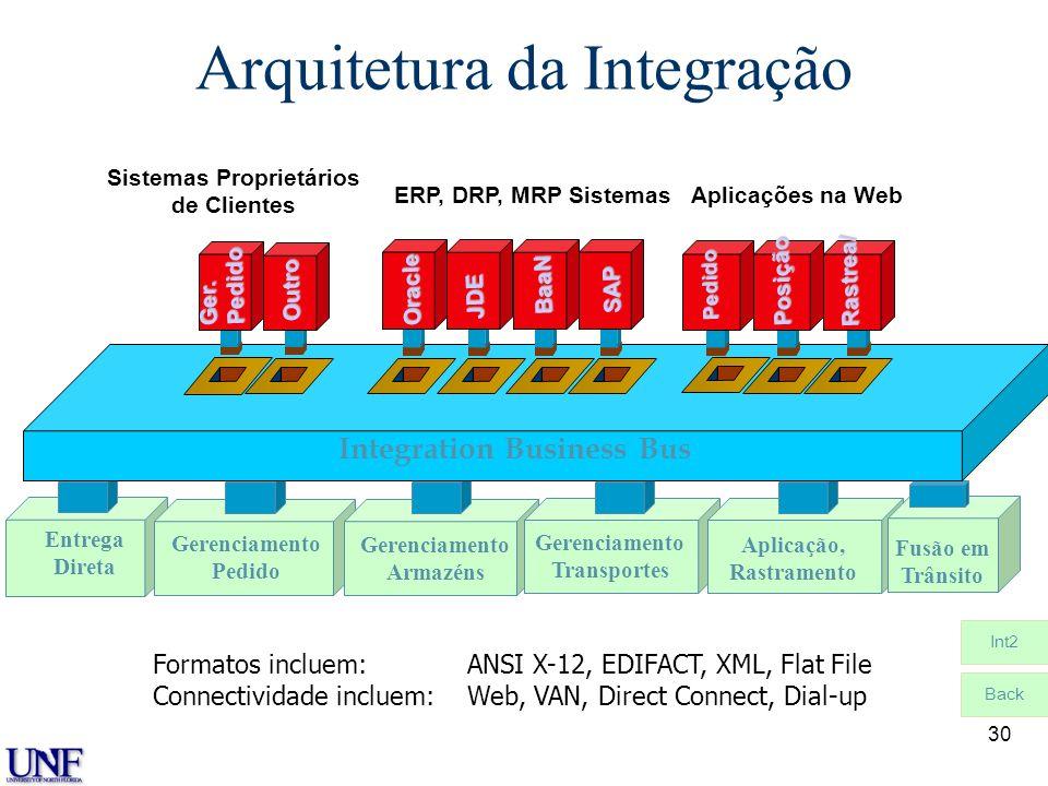 30 Gerenciamento Pedido Gerenciamento Armazéns Gerenciamento Transportes Aplicação, Rastramento Entrega Direta Fusão em Trânsito Arquitetura da Integr