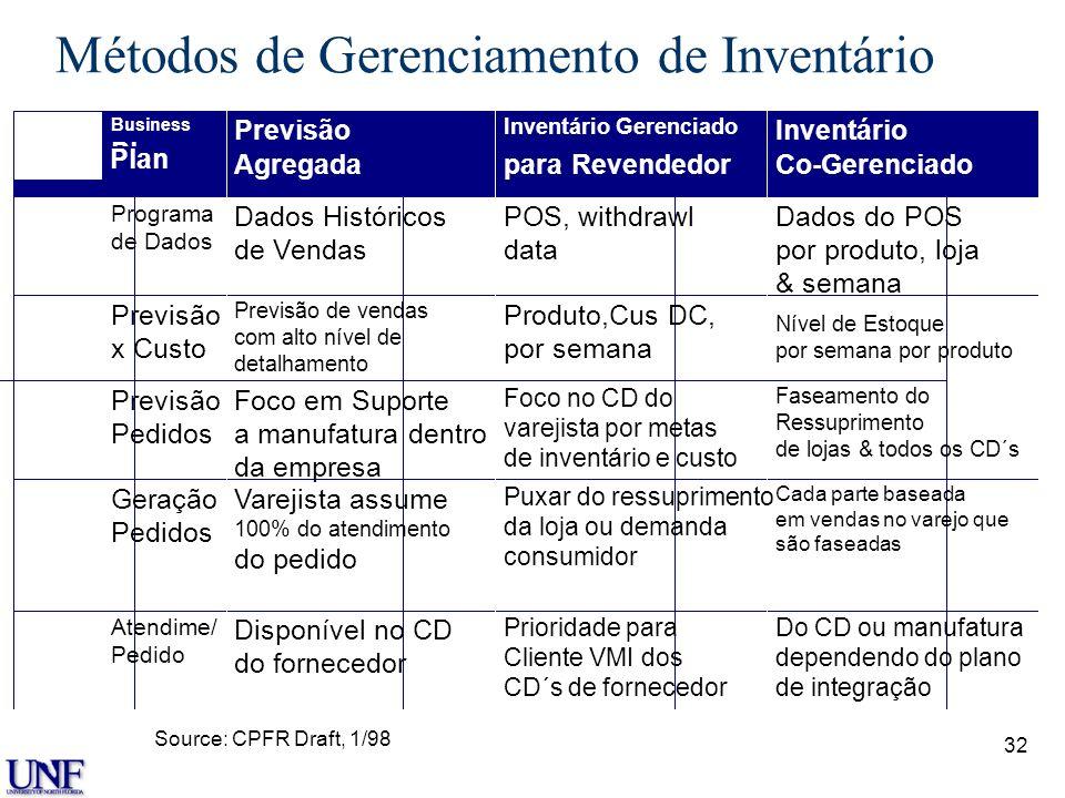 32 Métodos de Gerenciamento de Inventário Business Plan Previsão Agregada Inventário Gerenciado para Revendedor Inventário Co-Gerenciado Programa de D
