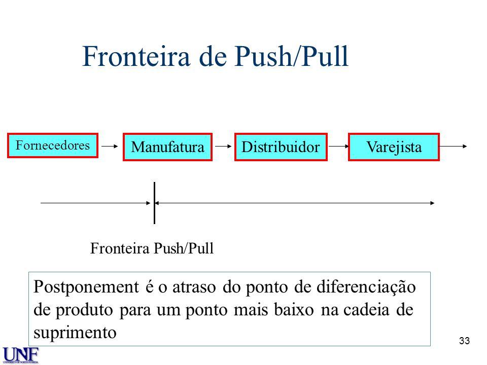 33 Fronteira de Push/Pull Fornecedores ManufaturaDistribuidorVarejista Fronteira Push/Pull Postponement é o atraso do ponto de diferenciação de produt