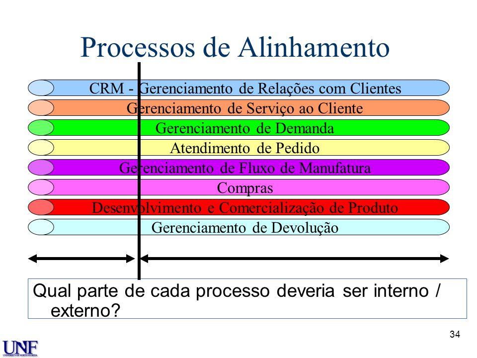 34 Processos de Alinhamento Qual parte de cada processo deveria ser interno / externo? CRM - Gerenciamento de Relações com Clientes Gerenciamento de S