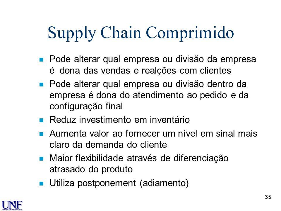 35 Supply Chain Comprimido n Pode alterar qual empresa ou divisão da empresa é dona das vendas e realções com clientes n Pode alterar qual empresa ou