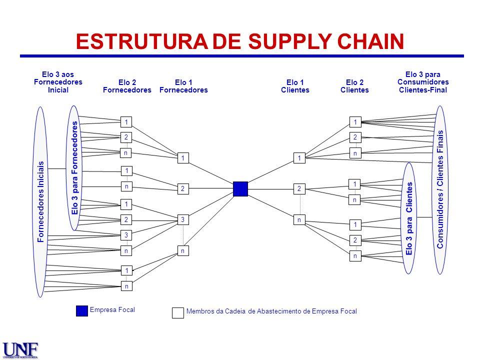 ESTRUTURA DE SUPPLY CHAIN Membros da Cadeia de Abastecimento de Empresa Focal n 2 3 1 2 1 1 n 2 1 3 n 1 2 1 n 2 n 1 2 n 1 Elo 3 para Clientes Consumid