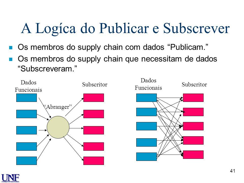 41 A Logíca do Publicar e Subscrever n Os membros do supply chain com dados Publicam. n Os membros do supply chain que necessitam de dados Subscrevera