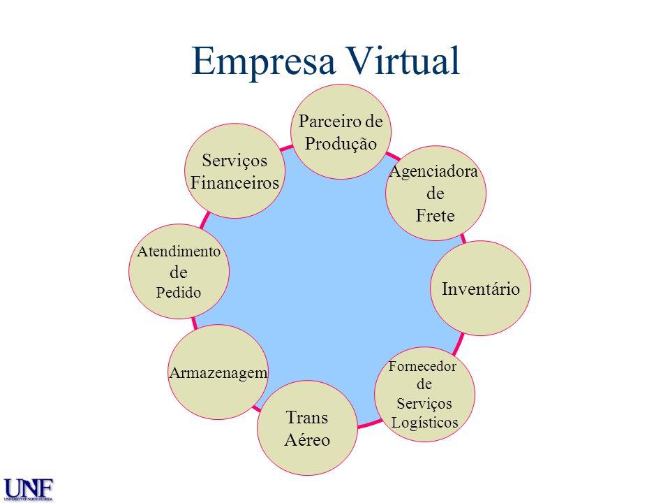 Empresa Virtual The Virtual Enterprise Atendimento de Pedido Armazenagem Agenciadora de Frete Inventário Trans Aéreo Parceiro de Produção Fornecedor d