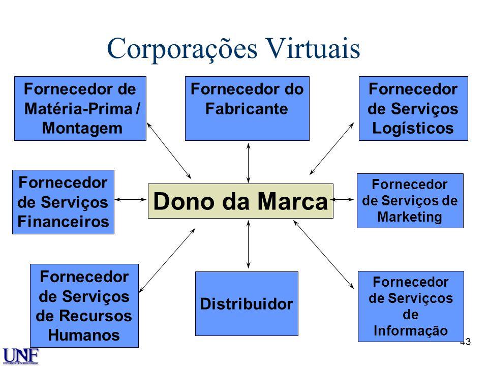 43 Corporações Virtuais Dono da Marca Fornecedor de Matéria-Prima / Montagem Fornecedor de Serviços de Recursos Humanos Fornecedor de Serviços Finance