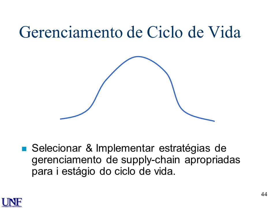 44 Gerenciamento de Ciclo de Vida n Selecionar & Implementar estratégias de gerenciamento de supply-chain apropriadas para i estágio do ciclo de vida.