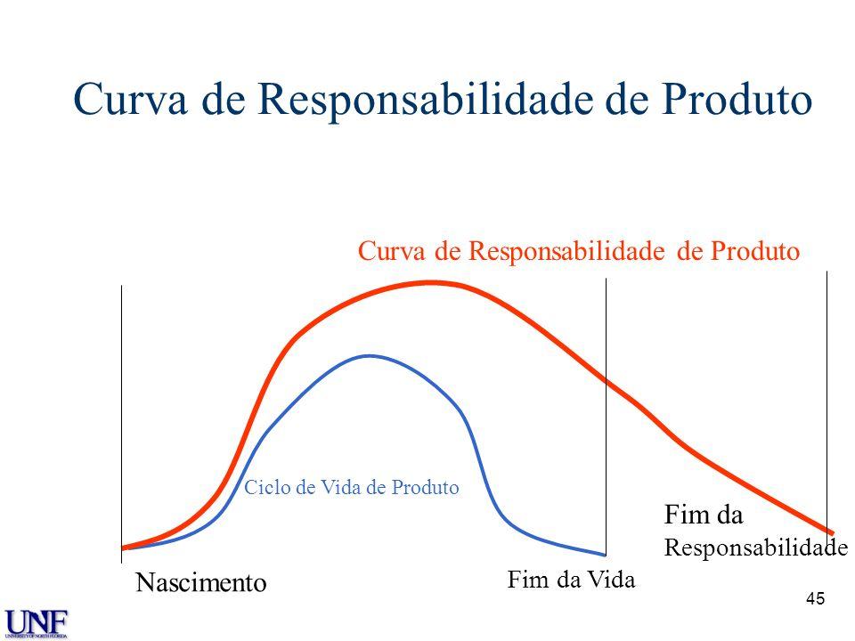 45 Curva de Responsabilidade de Produto Ciclo de Vida de Produto Curva de Responsabilidade de Produto Nascimento Fim da Vida Fim da Responsabilidade