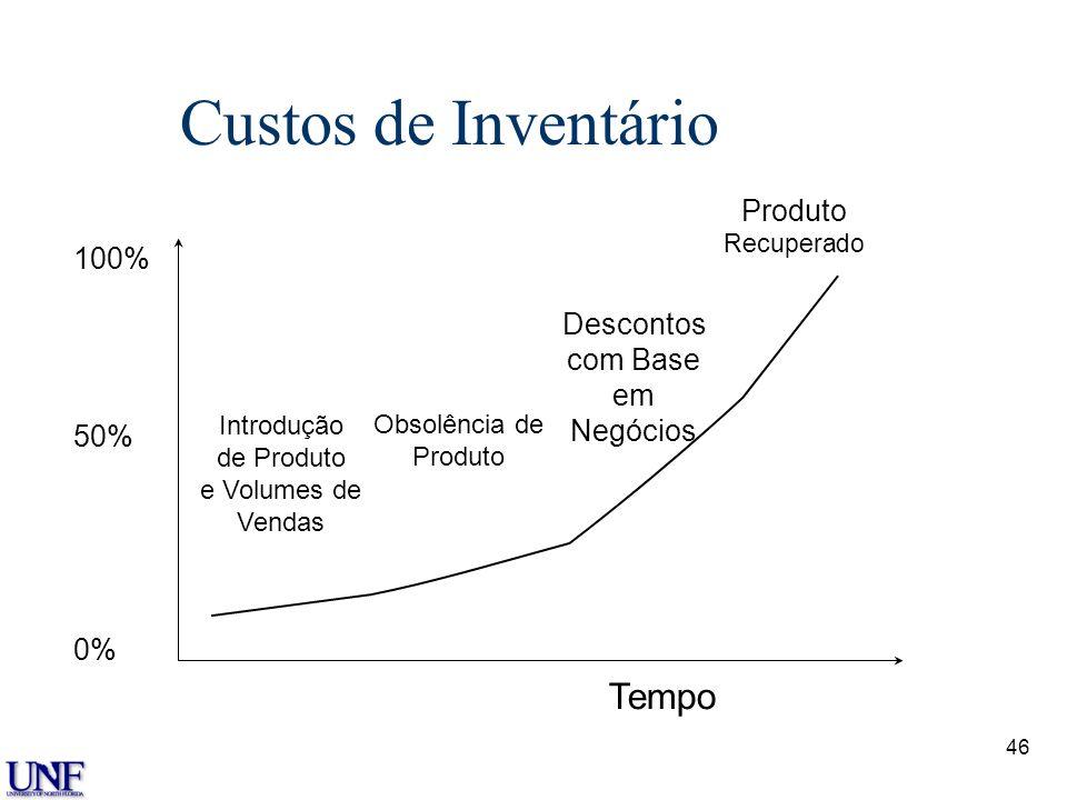 46 Custos de Inventário Tempo 100% 50% 0% Introdução de Produto e Volumes de Vendas Obsolência de Produto Descontos com Base em Negócios Produto Recup