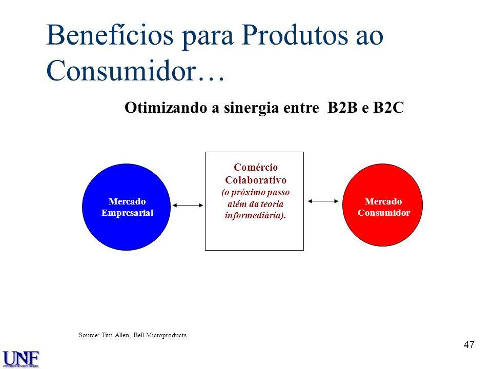 47 Benefícios para Produtos ao Consumidor… Mercado Empresarial Mercado Consumidor Comércio Colaborativo (o próximo passo além da teoria informediária)