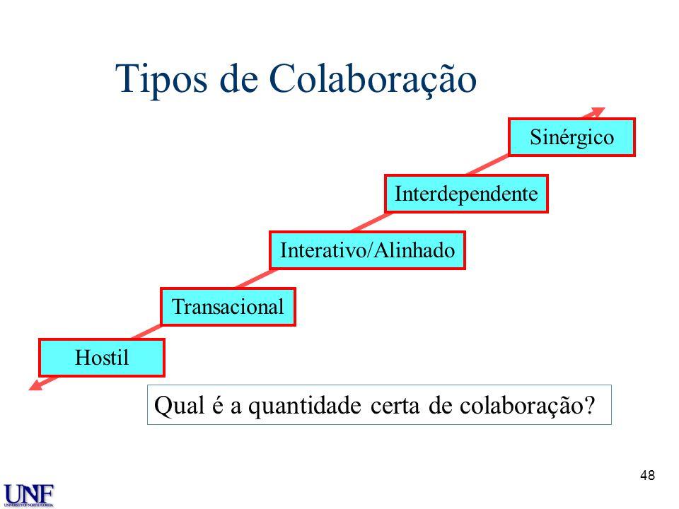 48 Tipos de Colaboração Hostil Transacional Interativo/Alinhado Sinérgico Qual é a quantidade certa de colaboração? Interdependente