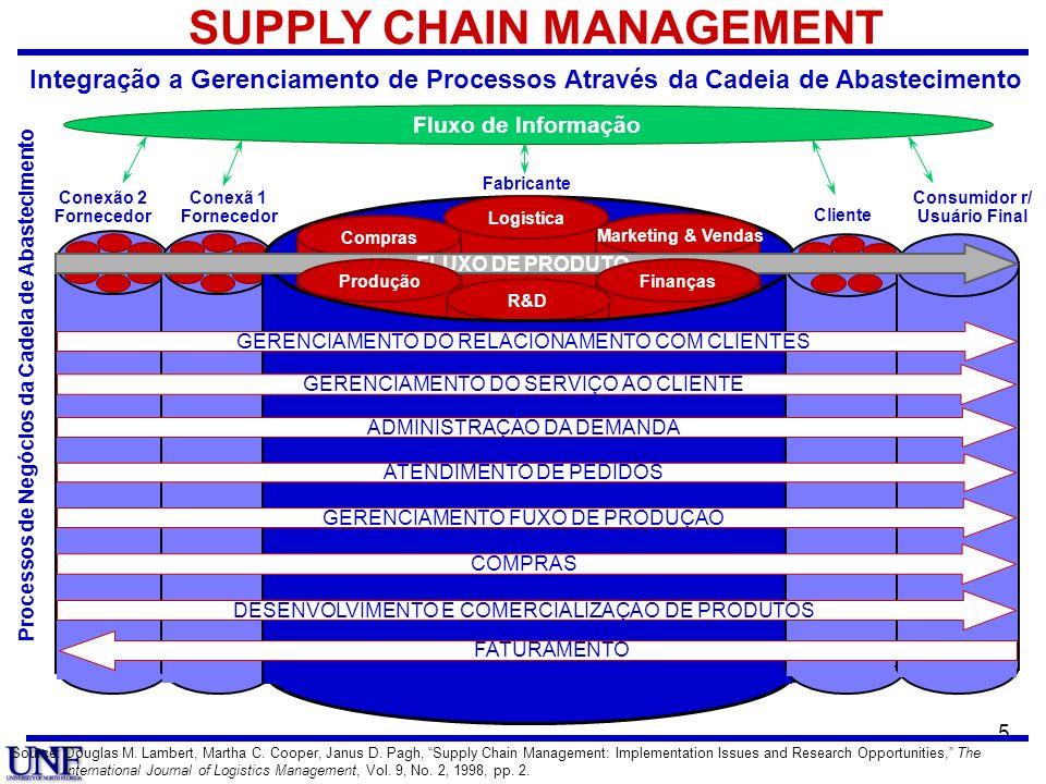 5 Processos de Negócios da Cadeia de Abastecimento Conexã 1 Fornecedor Conexão 2 Fornecedor SUPPLY CHAIN MANAGEMENT Integração a Gerenciamento de Proc