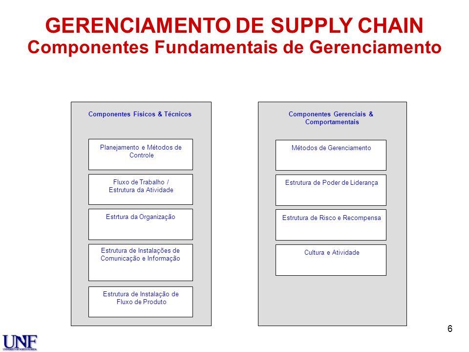6 Estrutura de Instalações de Comunicação e Informação Fluxo de Trabalho / Estrutura da Atividade Estrtura da Organização Estrutura de Instalação de F