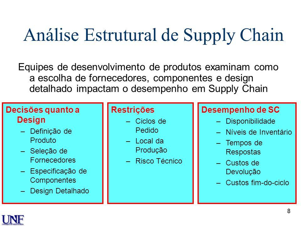 8 Análise Estrutural de Supply Chain Equipes de desenvolvimento de produtos examinam como a escolha de fornecedores, componentes e design detalhado im