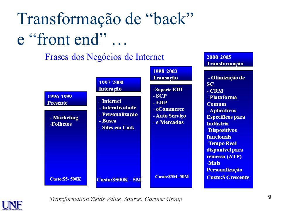 9 Transformação de back e front end … 1996-1999 Presente 1997-2000 Interação 1998-2003 Transação 2000-2005 Transformação Custo:$5- 500K Custo:$500K –