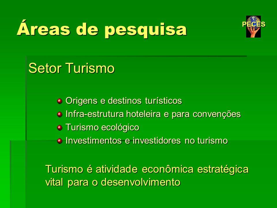 Áreas de pesquisa Setor Turismo Origens e destinos turísticos Origens e destinos turísticos Infra-estrutura hoteleira e para convenções Infra-estrutur